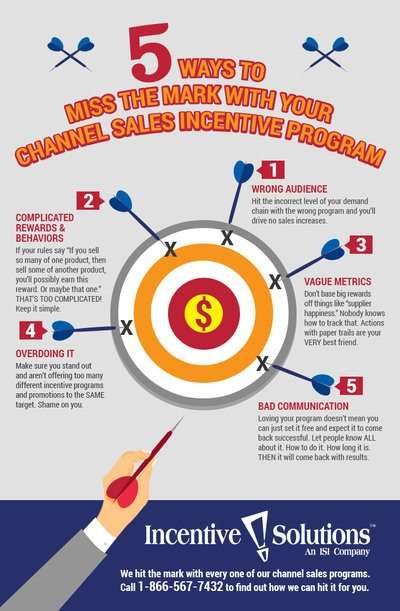 5 Ways To Miss The Mark With Your Channel Sales Incentive ...