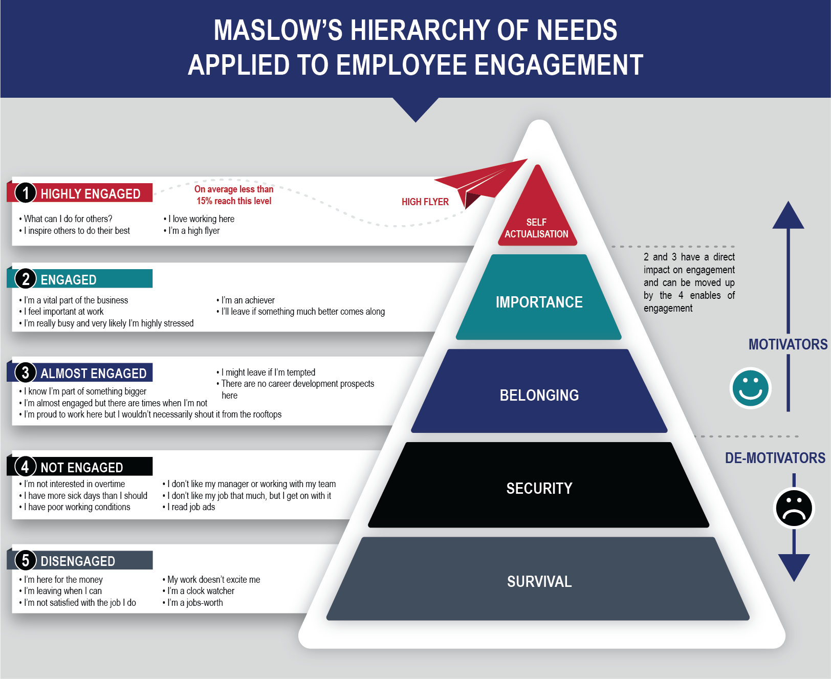 abraham maslow hierarchy of needs summary