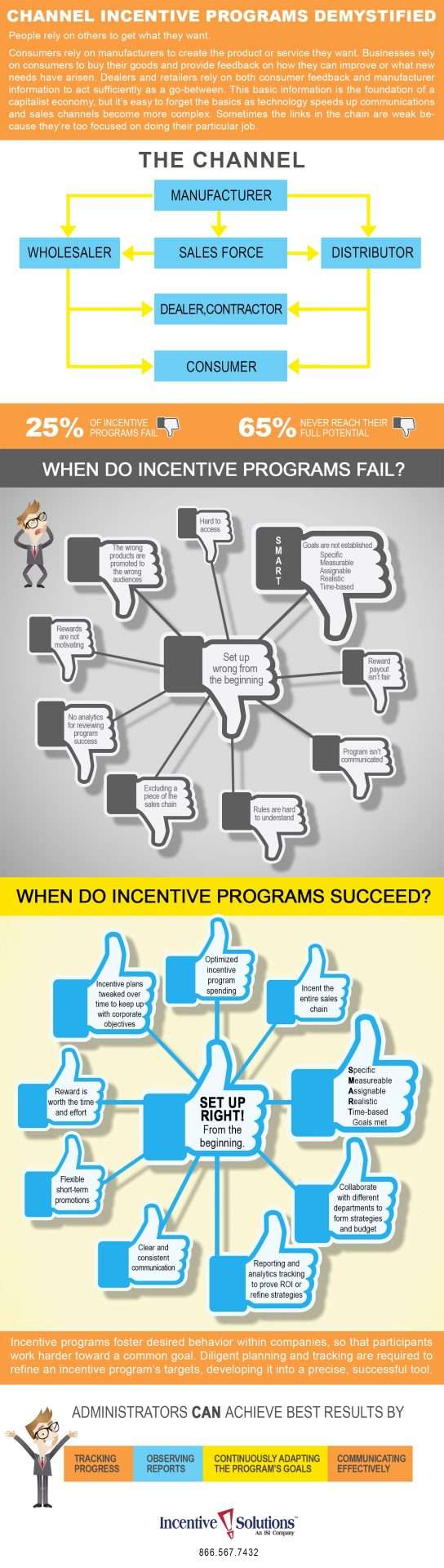 channel incentive programs