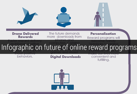 Infographic-on-future-online-reward-programs