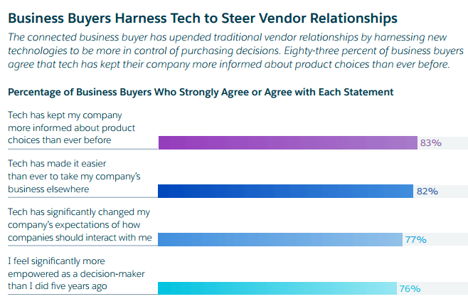 b2b customer loyalty and tech