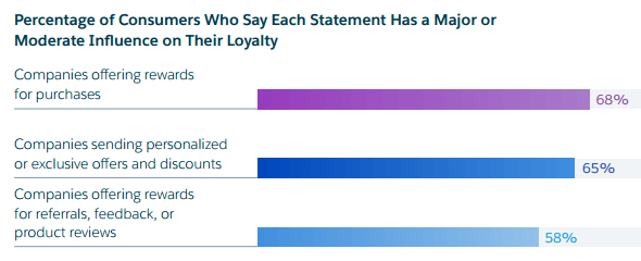b2b customer loyalty rewards