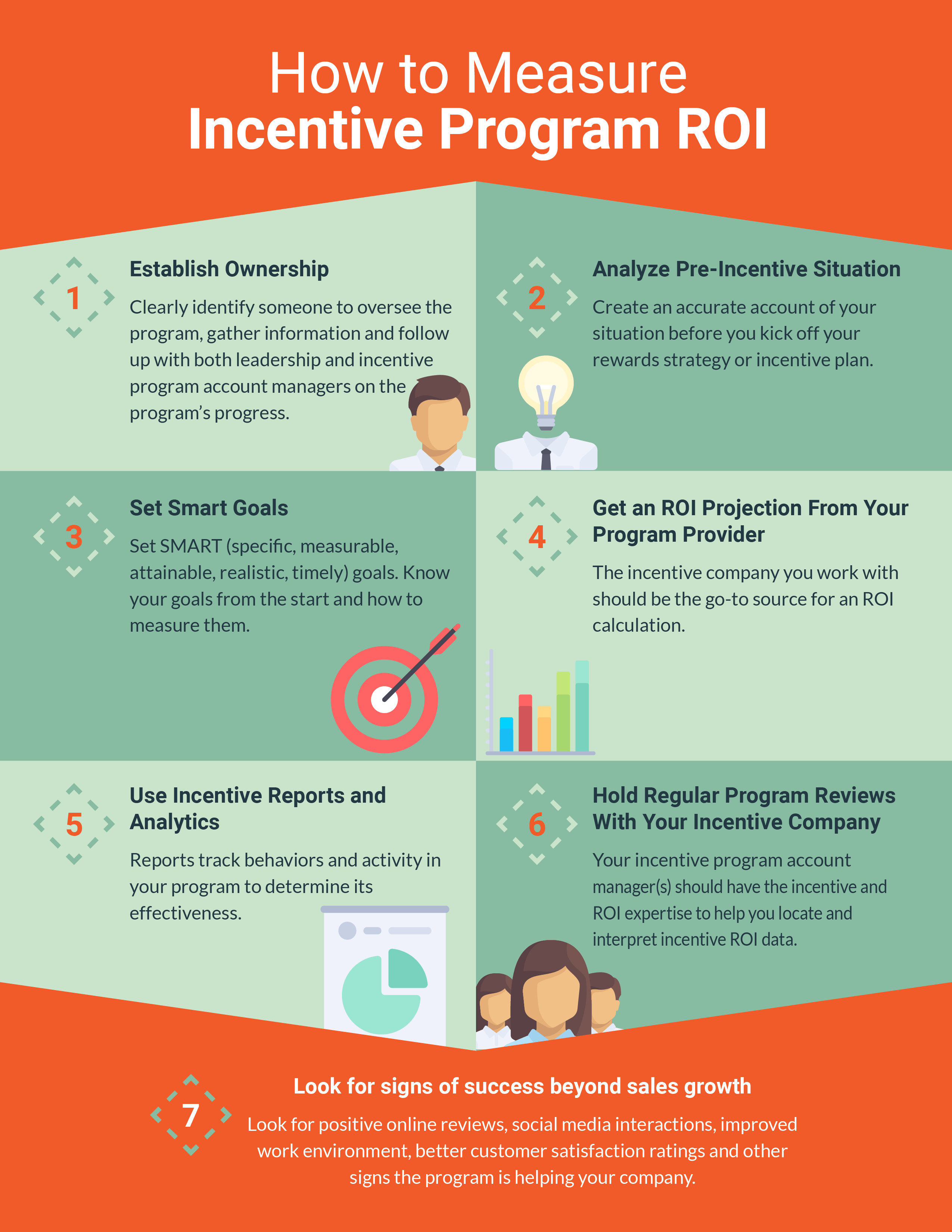how to measure incentive program ROI