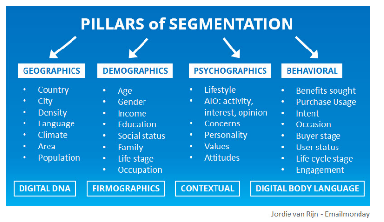 emailmonday-email marketing segmentation