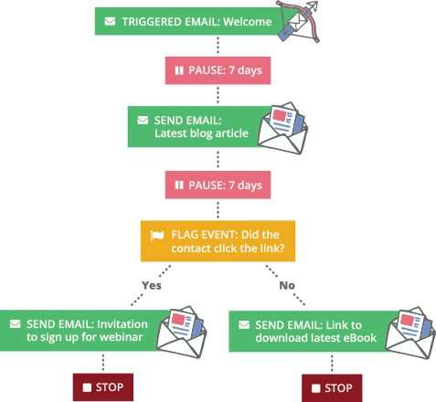 Automated email marketing campaign template