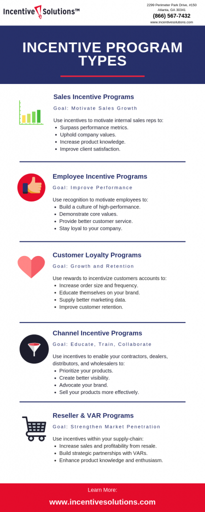 Examples of Incentive Plans