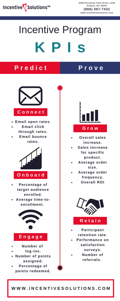 Incentive Program KPIs
