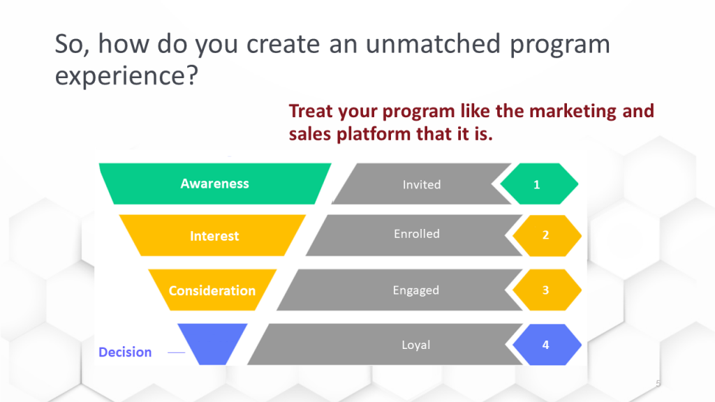 This is the funnel for your loyalty marketing program.