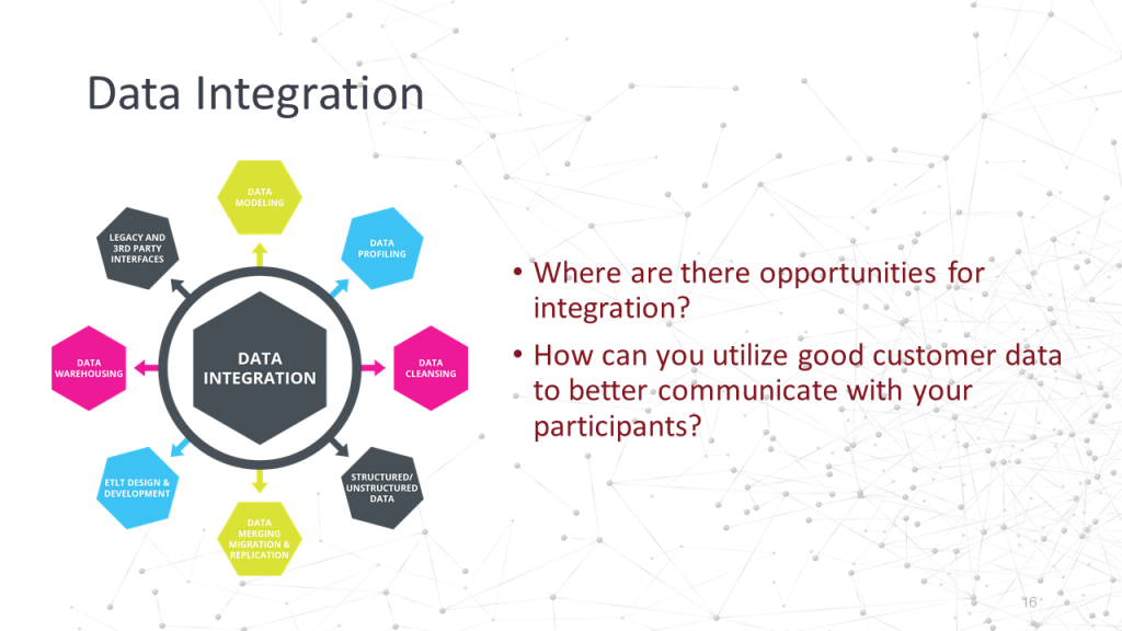 Participant Communications Data Integrations