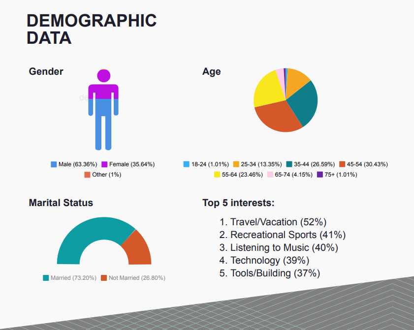 Loyalty Marketing Demographic Data