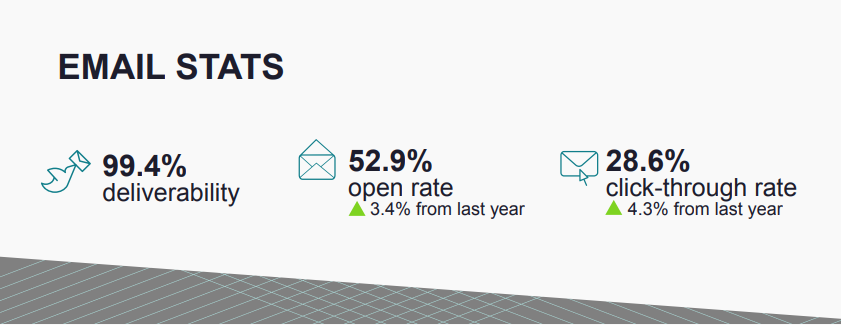 Marketing Email Stats (2)