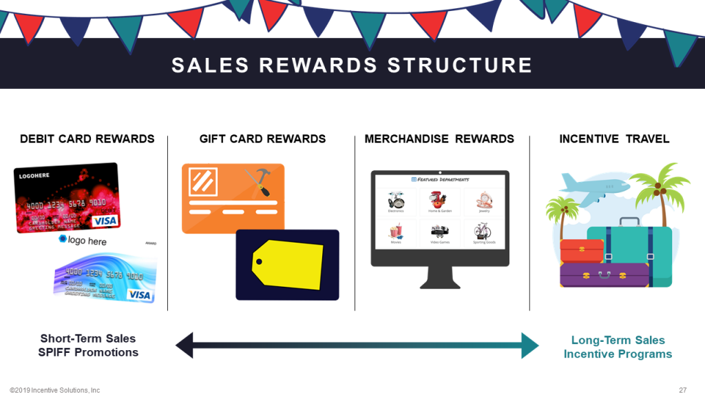 Sales SPIFFS vs Sales Incentive Rewards