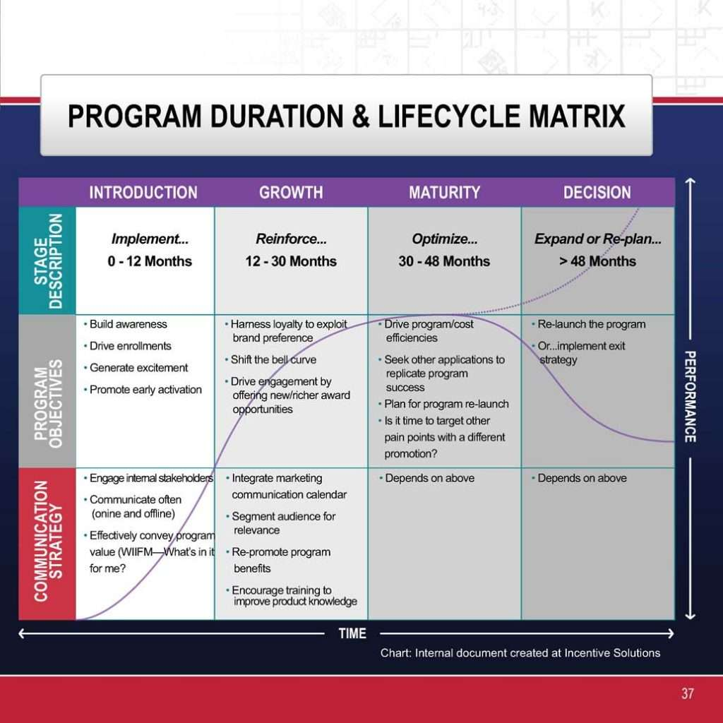 Loyalty Program Lifecycle Image Infographic