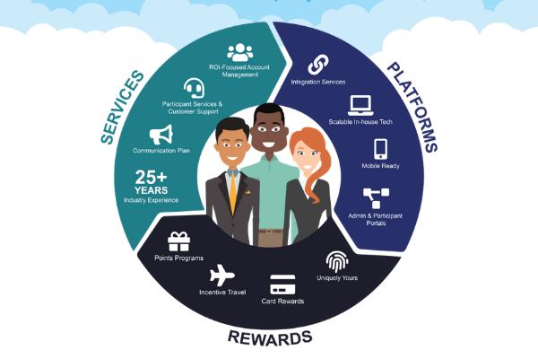 Customer Centric Loyalty Programs