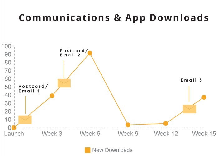 Incentive-Based Marketing App Downloads