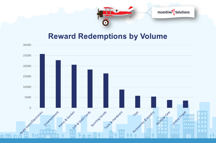 Top Online Reward System Redemptions 2019 Compressed