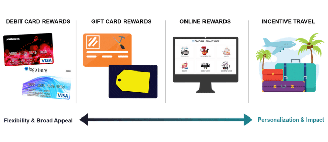 examples of customer rewards