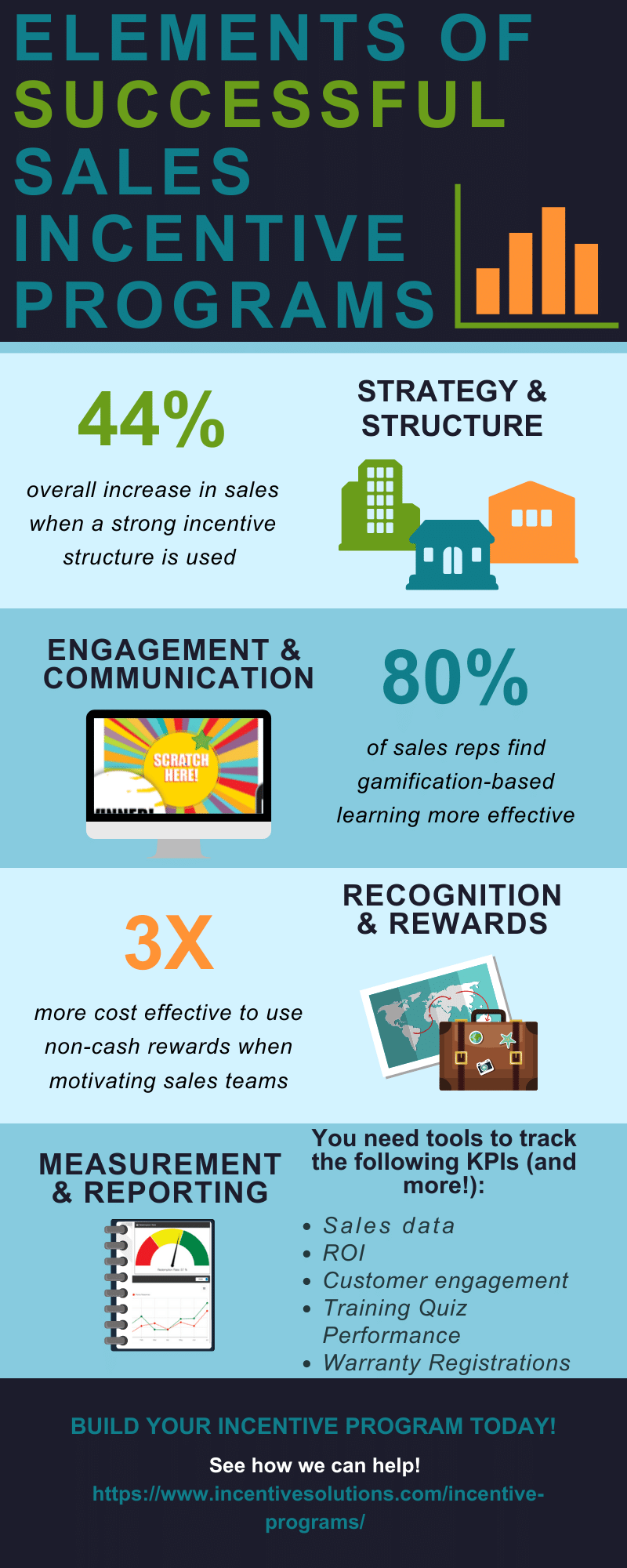 Successful Sales Incentive Programs