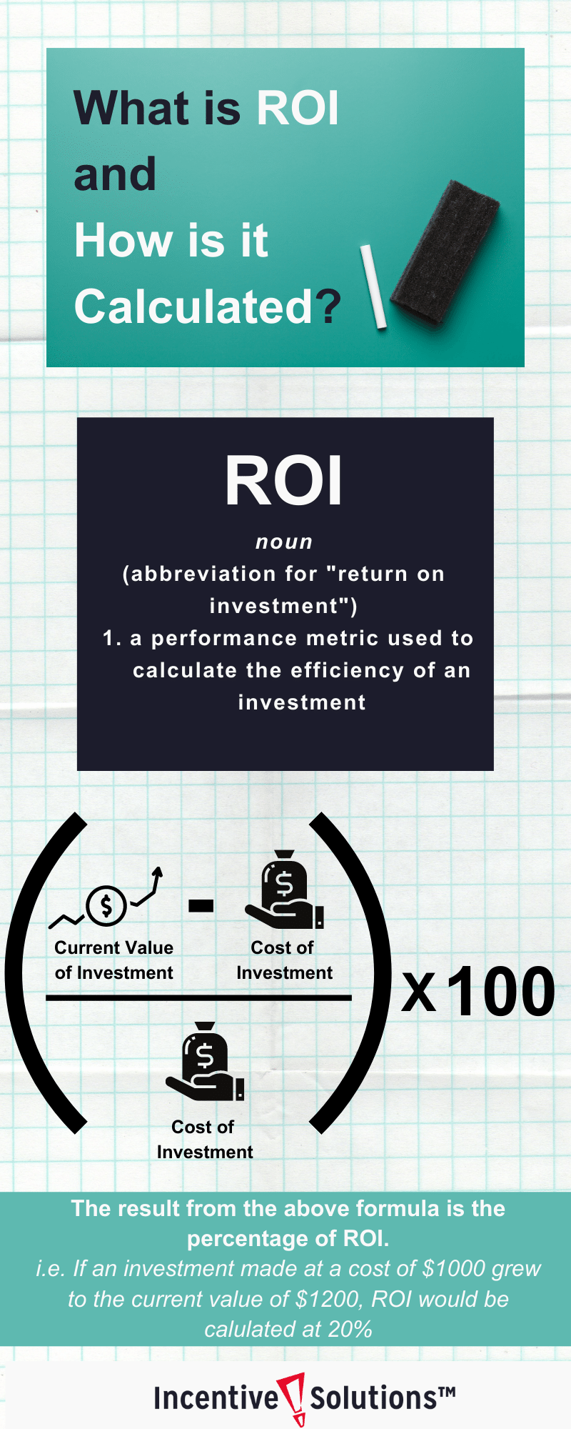 What is ROI and How is it Calculated_