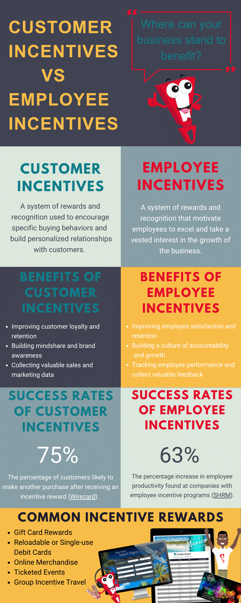 Cutstomer and Employee Incentives